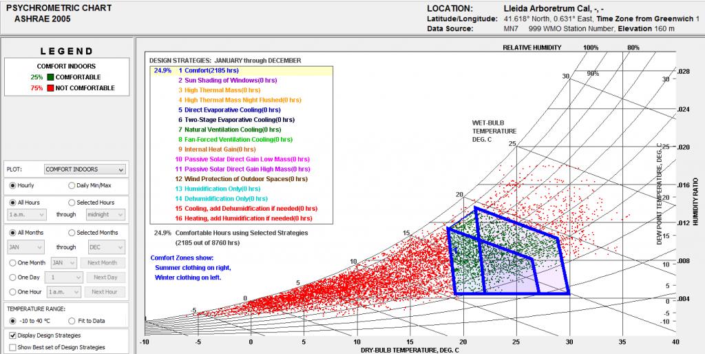 Analisis bioclimatico_5